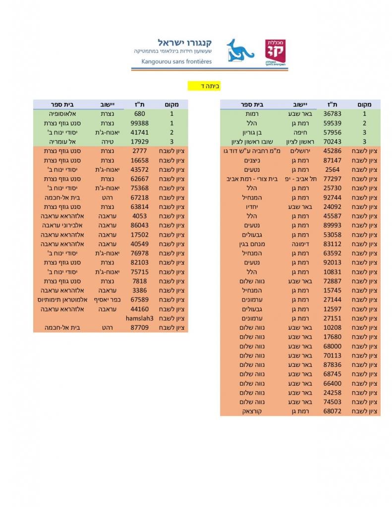 רשימת זוכים בתחרות קנגורו 2021 כיתה ד